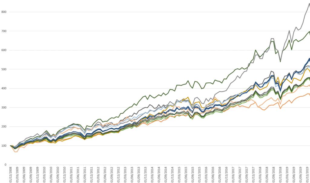 ETFs Acciones 2009 a 2019