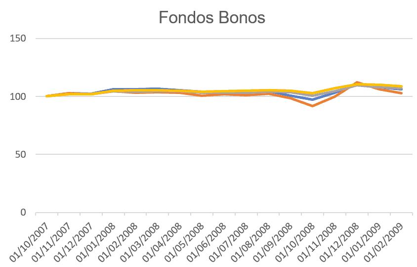 ETFs Bonos