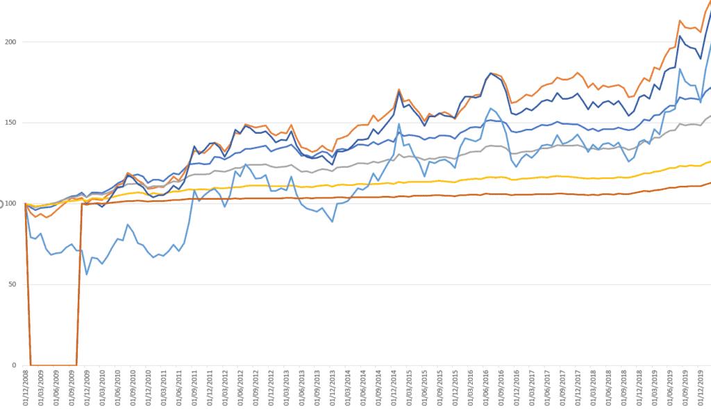ETFs bonos 2009 a 2019