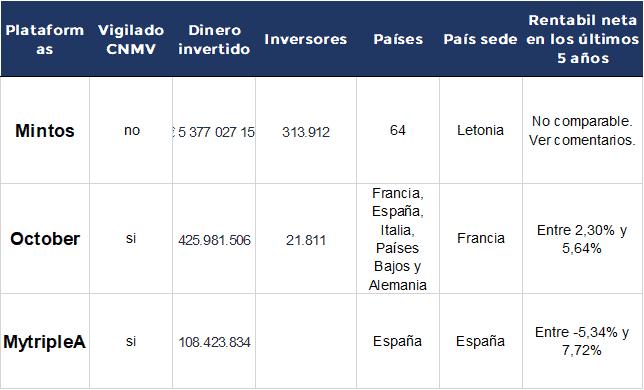 Plataformas de Crowdlending en España