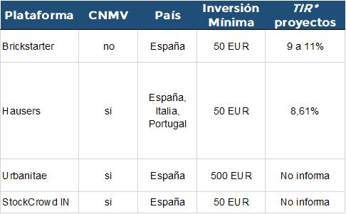 Plataformas de Crowdfunding Inmobiliario en España