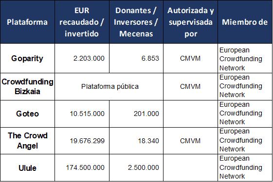 Plataformas de Crowdlending en España y Portugal