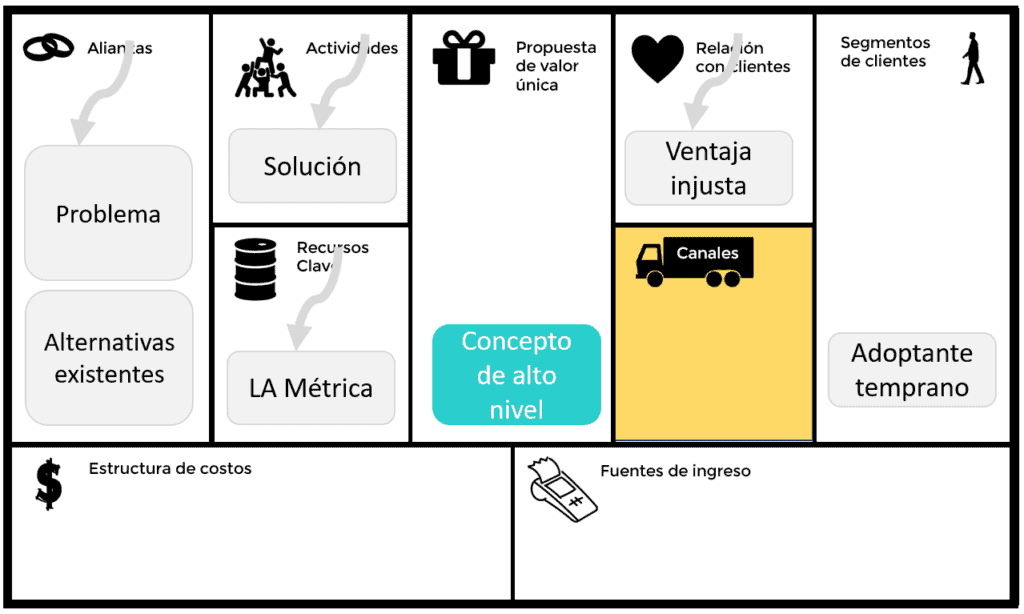 Lean Canvas Canales