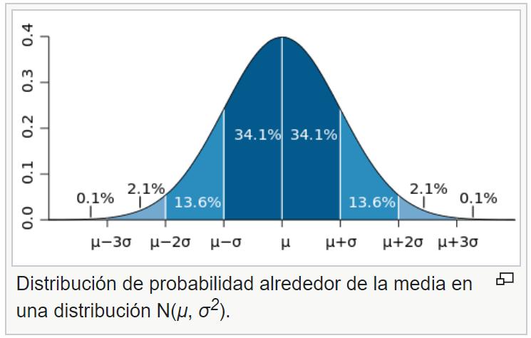 Modelo de negocio Canvas - Long Tail o de cola de la distribución normal