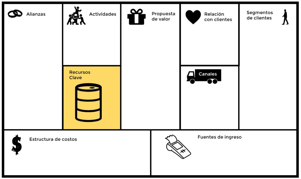 Modelo Canvas de Negocio - recursos clave