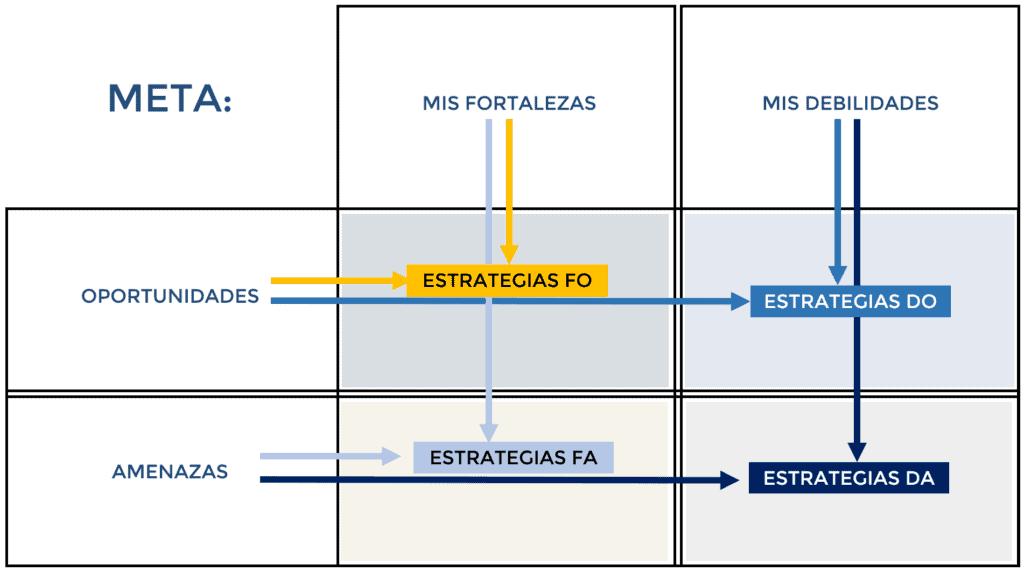 Foda Personal concepto matriz estrategias