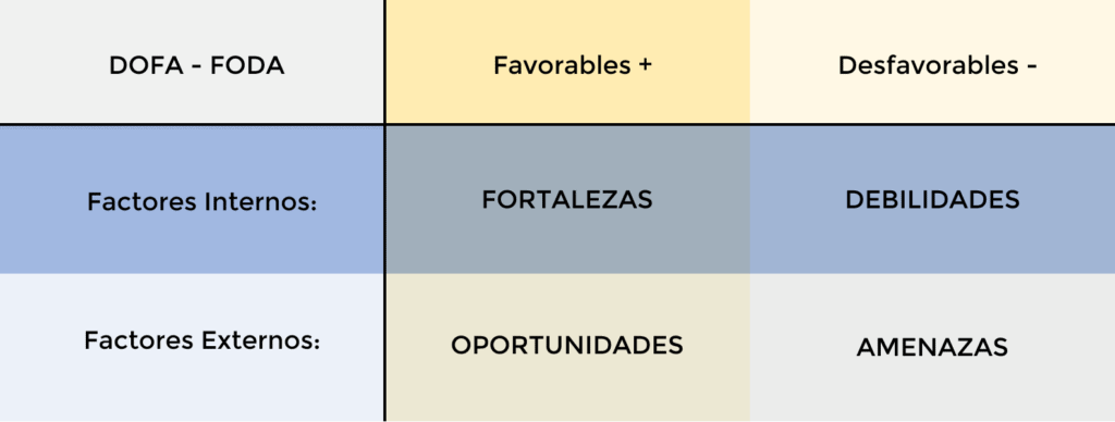 Foda Personal Matriz simple