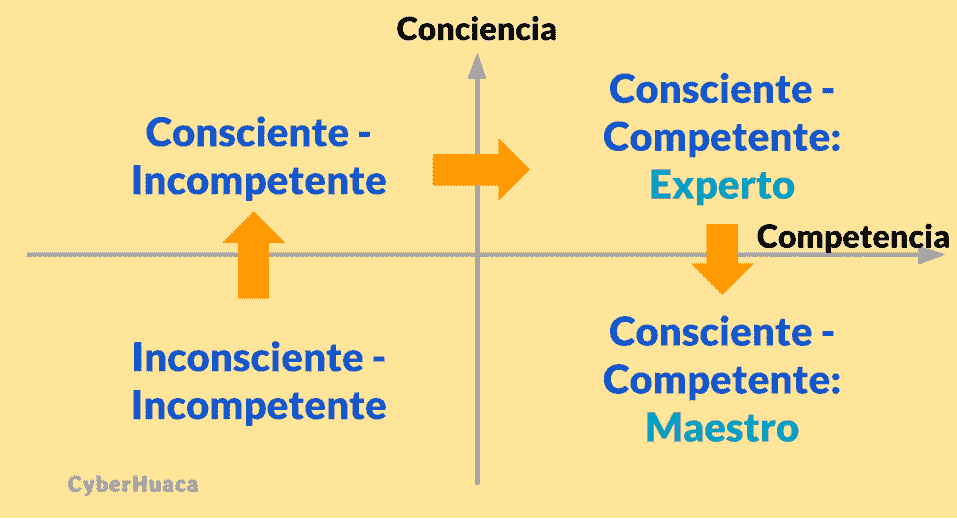 Conciencia Financiera - Diagrama