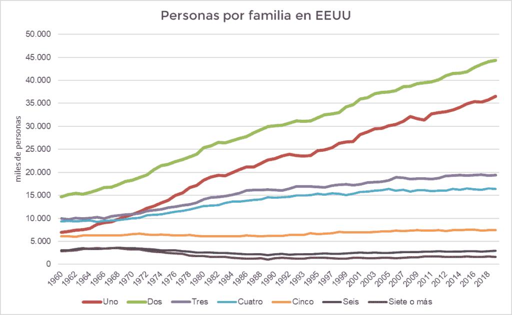 Estadística de personas por familia. Cambios impactan las inversiones inmobiliarias