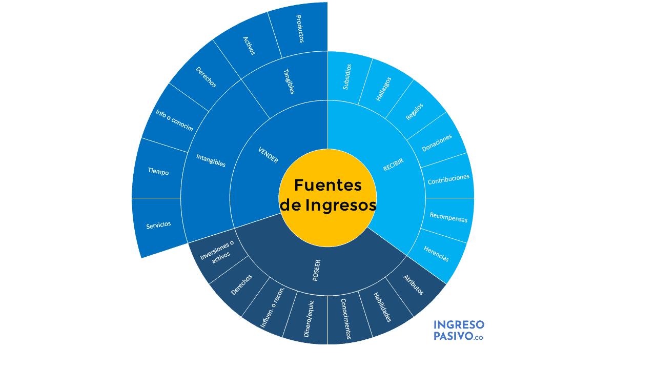 Fuentes de ingresos Diagrama