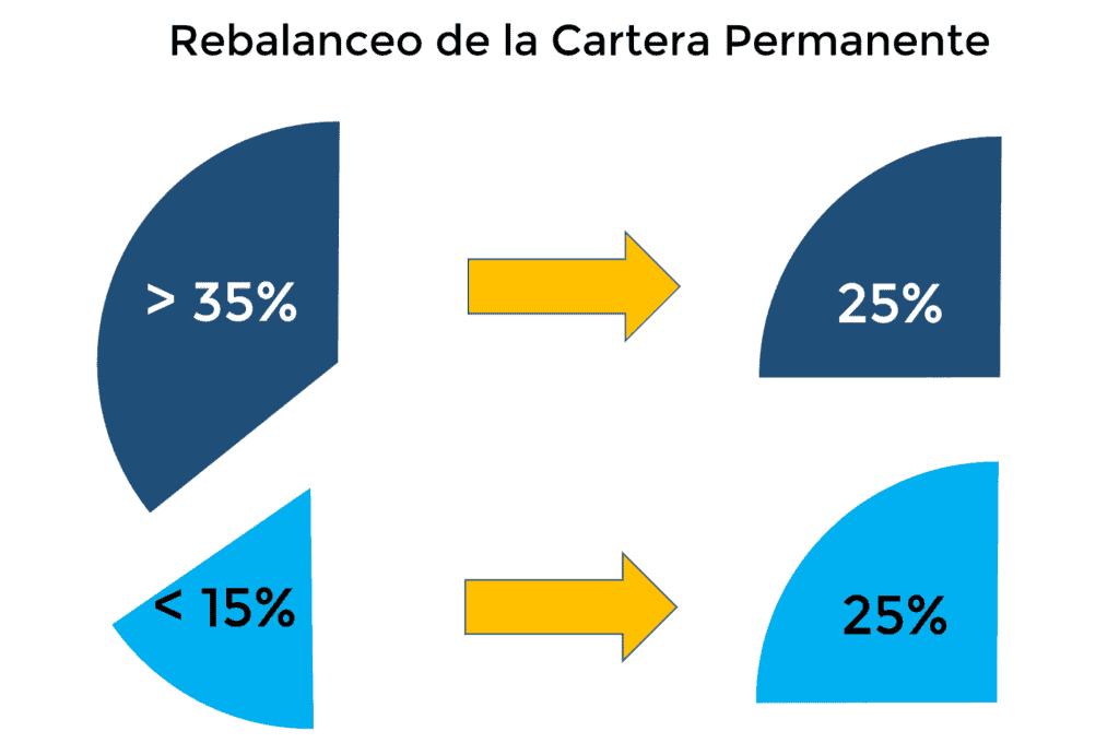 Cartera Permanente - Rebalanceo