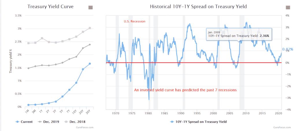 Dónde invertir cuando la bolsa baja - inversión de los bonos del tesoro