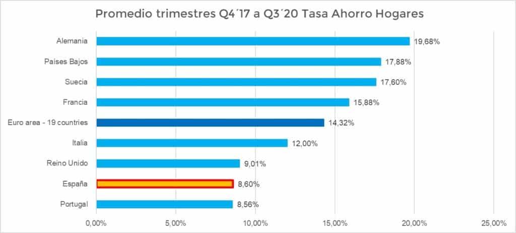 Cuánto ahorra de media un español vs otras nacionalidades
