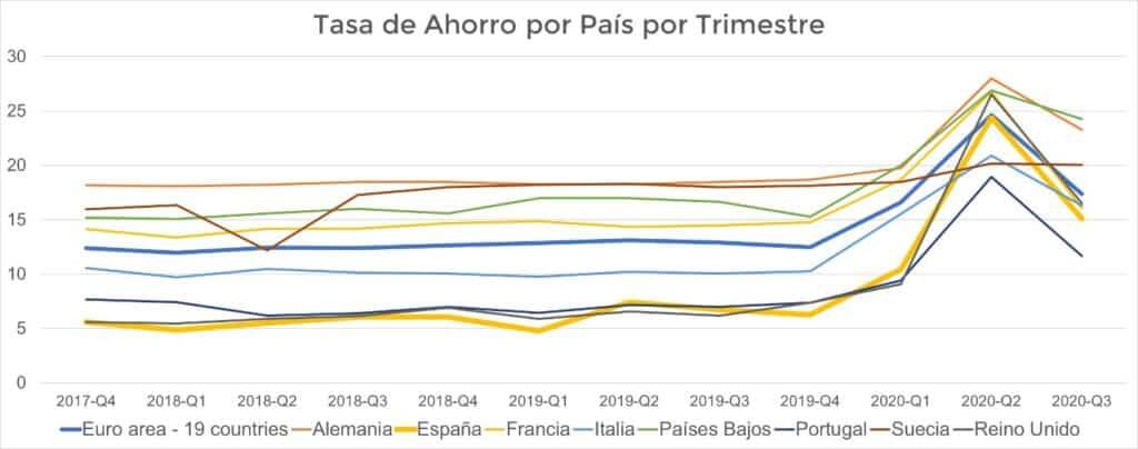 Cuánto ahorra de media un español vs otros países por trimestre