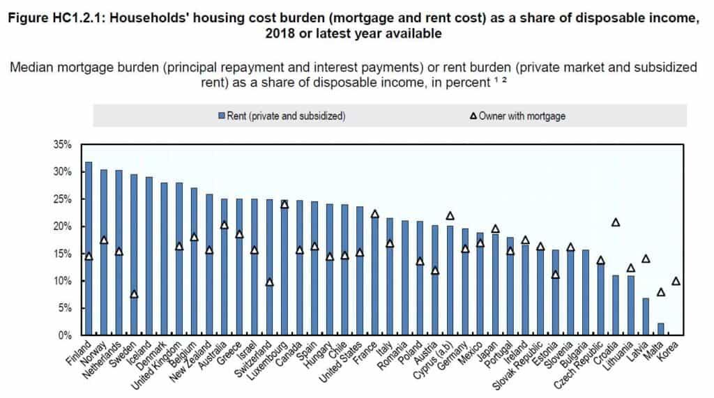 Cuánto gastar en alquiler por país