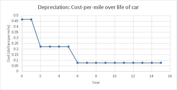 Cuánto gastar en un coche de segunda mano - depreciación