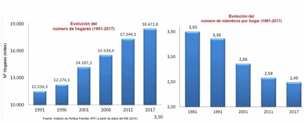 Evolución del tamaño de las familias en España