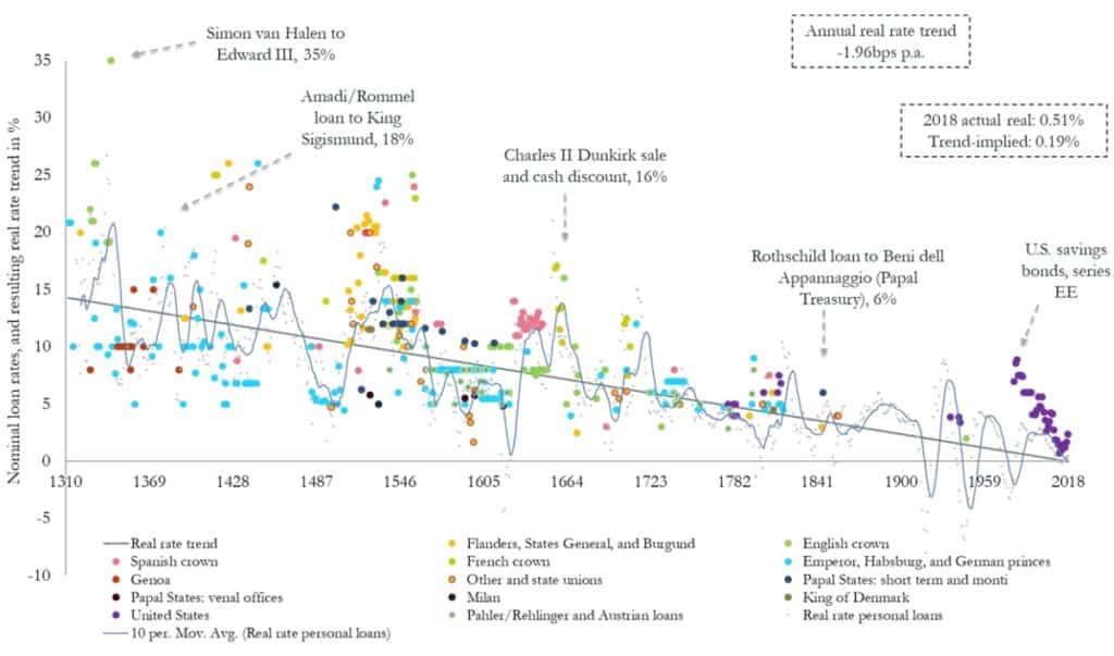 Ingresos pasivos tradicionales - tasa de interés baja con el tiempo
