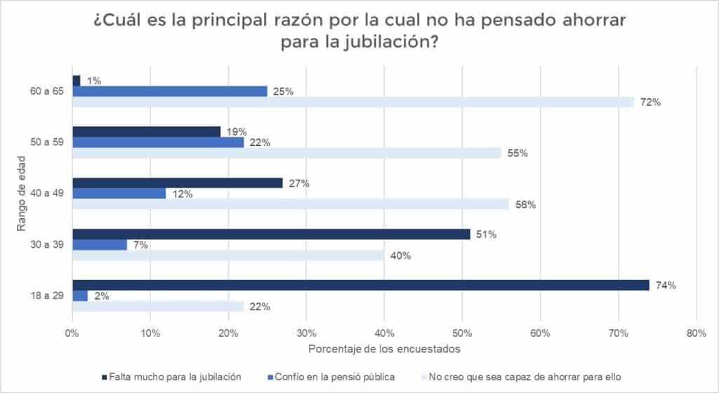 Principales motivos para no ahorrar para la jubilación en España