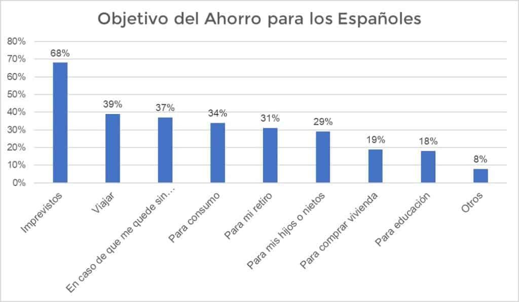 Principales objetivos del ahorro para los Españoles