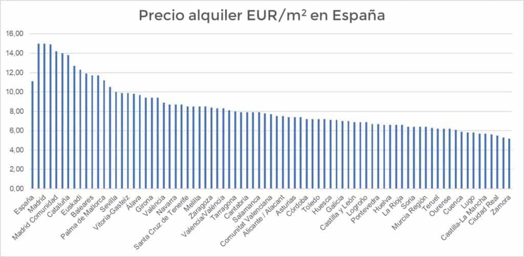 Cuánto gastar en alquiler Precio EUR/m2 en España