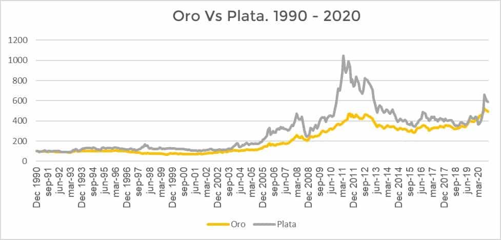 Qué es mejor: Invertir en Oro o en Plata a largo plazo