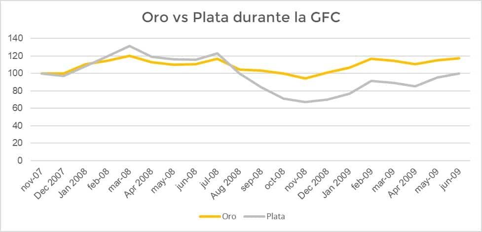 Que fue mejor: Invertir en Oro o en Plata durante la gran crisis financiera