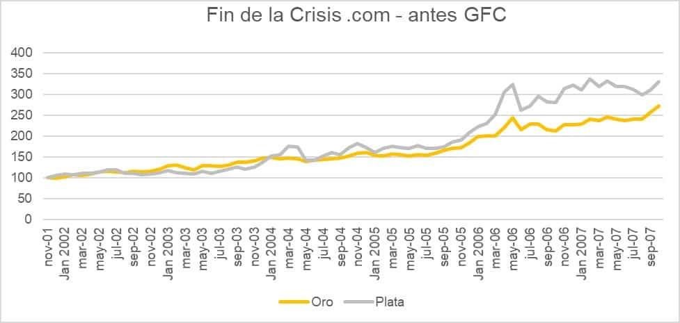 Que fue mejor: Invertir en Oro o en Plata desde la crisis punto com hasta la gran crisis financiera