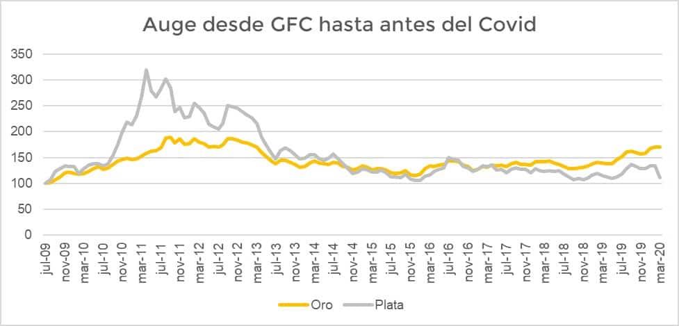 Que fue mejor: Invertir en Oro o en Plata desde la crisis financiera hasta la pandemia.