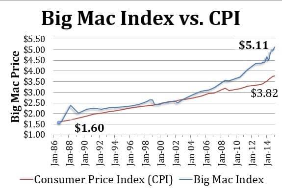Cómo invertir bien el dinero contra la inflación