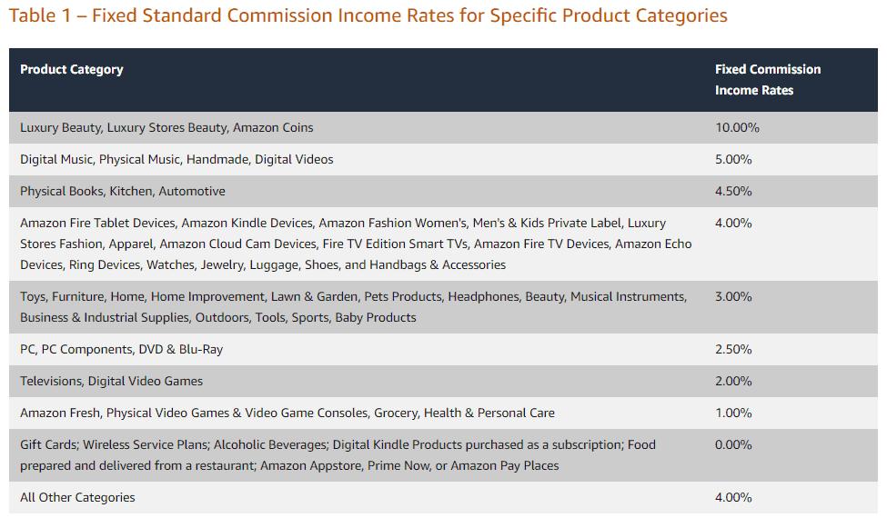 Comisiones por categoría Afiliados Amazon