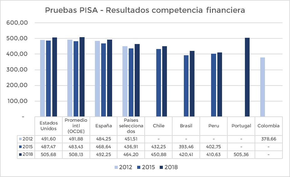 Educación financiera: Resultados PISA competencias financieras