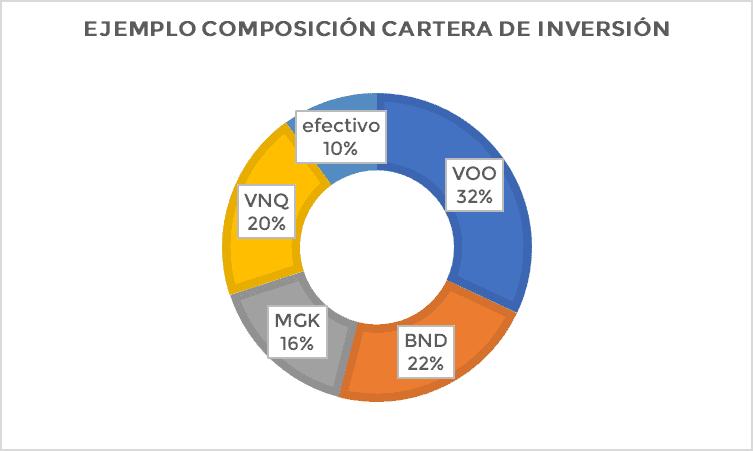 Cartera de inversión: ejemplo gráfico
