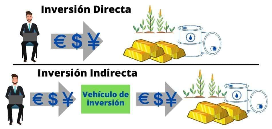 Tipos de inversiones: Inversión directa vs Inversión Indirecta